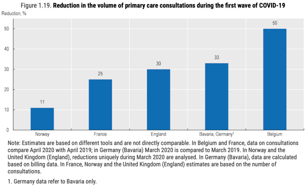Graph showing reduction in the volume of primary care consultations during the first wave of COVID